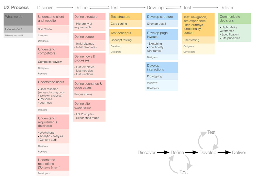 UX Process - Diagram from Tiffanyho.co